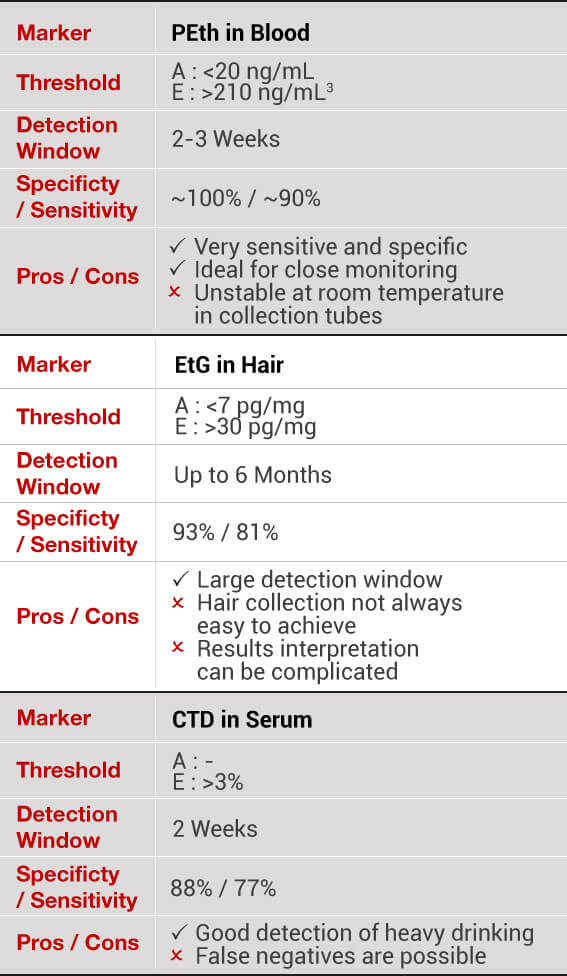 PEth Testing – HemaXis Micro Blood Sampling